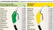Srbija toči najskuplji dizel u regionu
